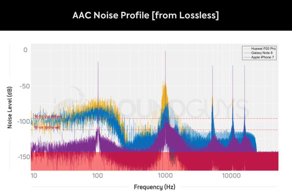 Уровень фонового шума при проигрывании Lossless файлов
