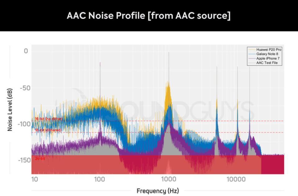 Уровень фонового шума при воспроизведении музыки в формате AAC и обработанной кодеком AAC