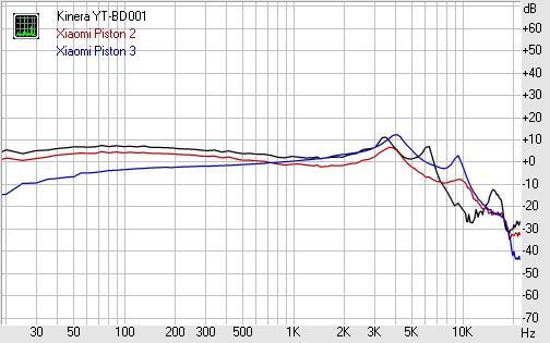 Обзор наушников Kinera YT-BD001 ФЧХ