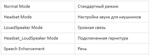 xiaomi громкость перевод