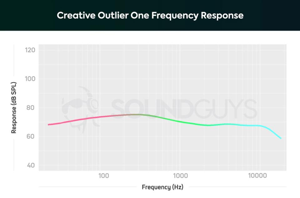 АЧХ наушников Creative Outlier ONE