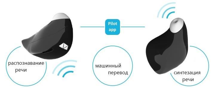 Работа смарт-наушников для перевода речи Pilot от Waverly Labs основана на трех основных технологиях