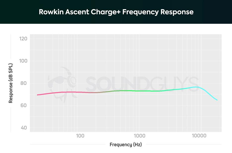 АЧХ беспроводных наушников Rowkin Ascent Charge+