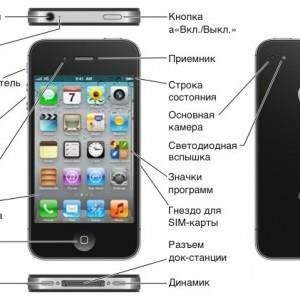 место расположения кнопок громкости и прочего на iPhone 4s