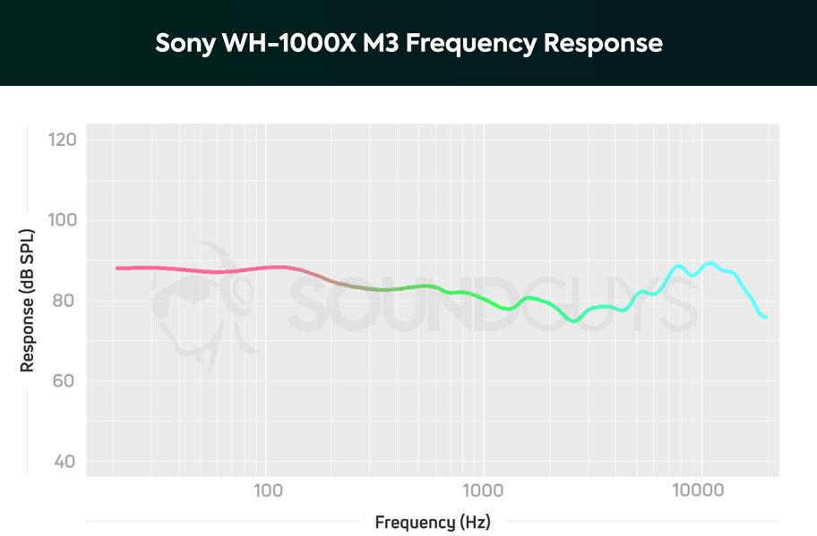 АЧХ наушников Sony WH-1000XM3