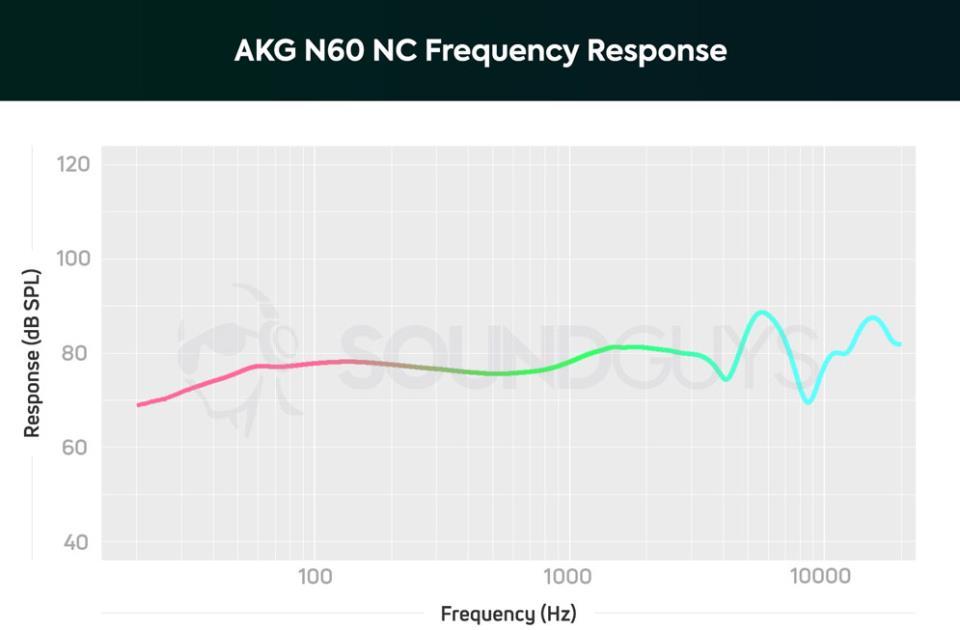 АЧХ наушников AKG N60 NC Wireless