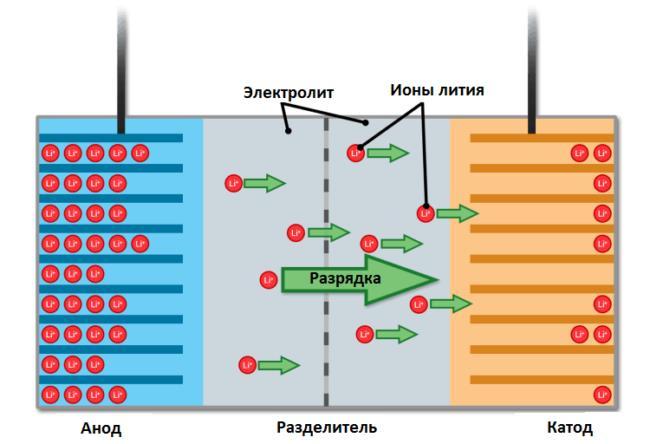Процесс зарядки