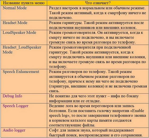 Значение пунктов меню