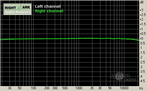График АЧХ звуковой карты Creative Platinum eX - эталоном считается идеально-ровная зеленая полоса