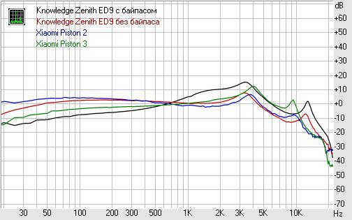 Обзор наушников Knowledge Zenith ED9 АЧХ